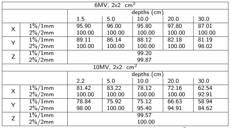 Gamma analysis reference field 2x2 cm2